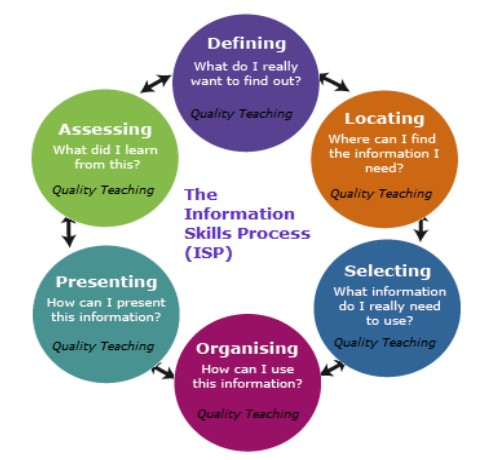 Information Literacy Research Process